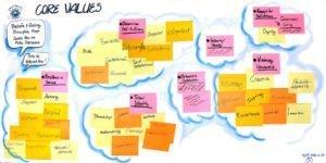 SVTCore-Values