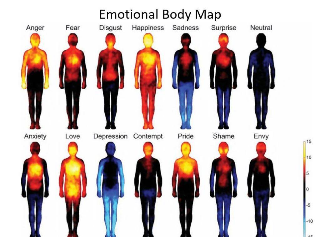 Emotional Intelligence Body Map
